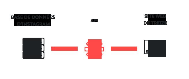 Qu'est-ce qu'une API